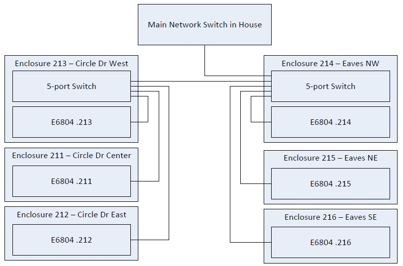 29 Network Config